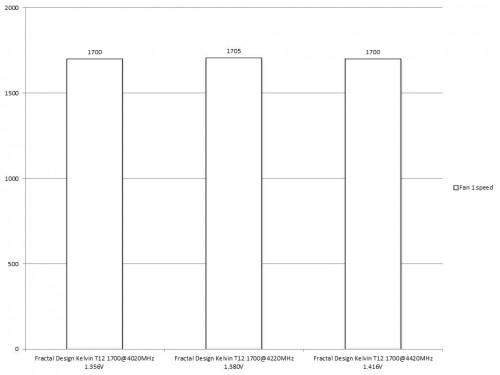 Fractal Design Kelvin T12 Results R