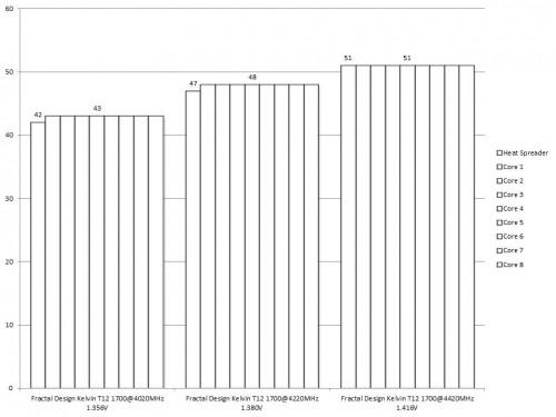Fractal Design Kelvin T12 Results T