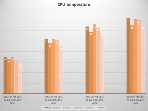 CPU temps NH-C14S