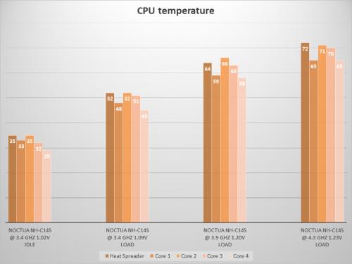 CPU temps NH-C14S