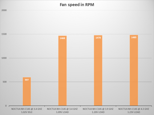 fan speed NH-C14S
