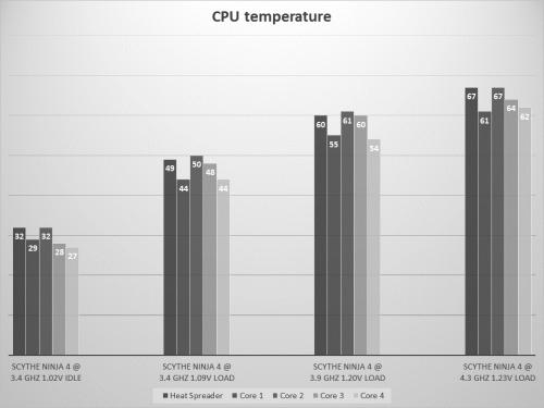 Ninja 4 CPU temps