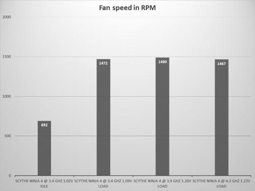 Ninja 4 fan speeds