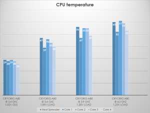 Cryorig tests A80 CPU temp