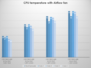 Cryorig tests A80 CPU temp AF