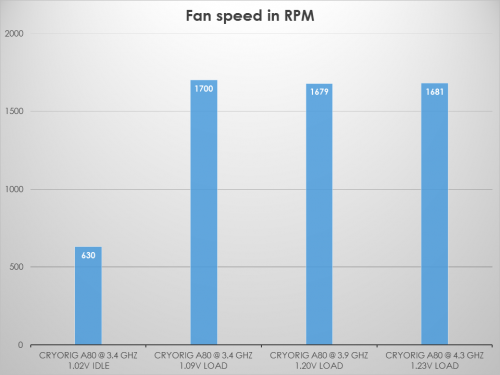 Cryorig tests A80 Fan speed