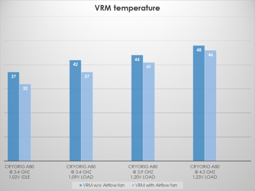 Cryorig tests A80 VRM temp
