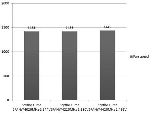 scythe-fuma-rpm