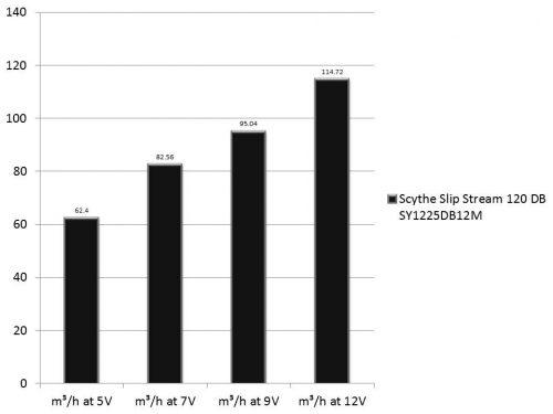 scythe-slip-stream-120-db-sy1225db12m-a