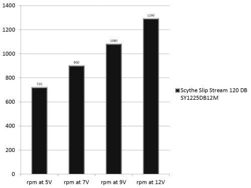 scythe-slip-stream-120-db-sy1225db12m-r