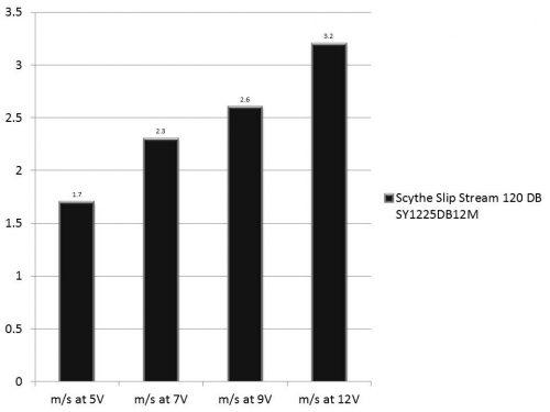 scythe-slip-stream-120-db-sy1225db12m-s