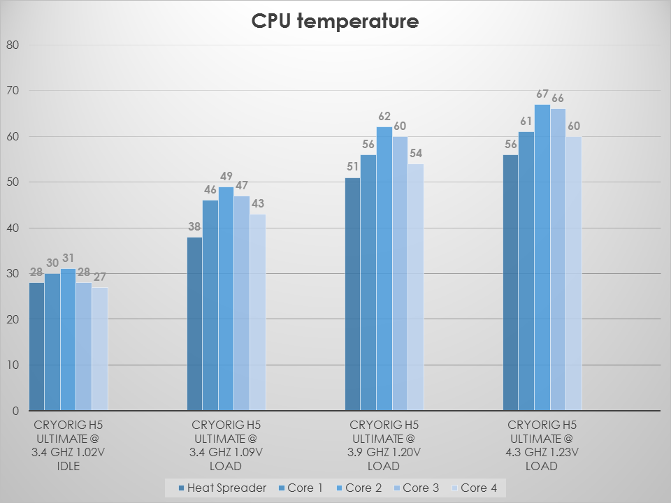 Cryorig H5 Ultimate - Test and Review -